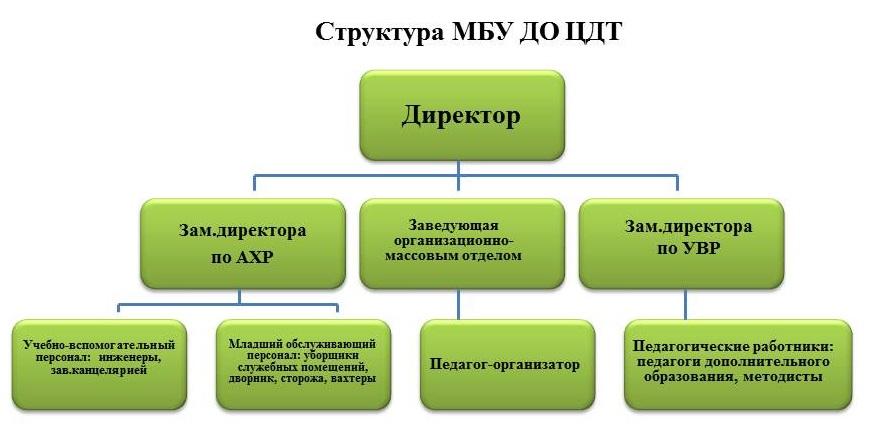 Структура МБУ ДО ЦДТ;